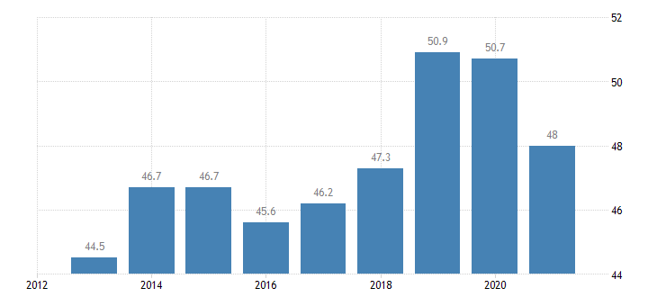 malta employment rate from 15 to 24 years eurostat data