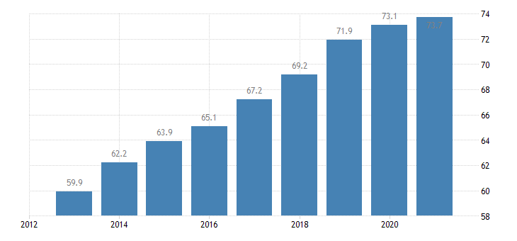 malta employment rate from 15 to 64 years eurostat data