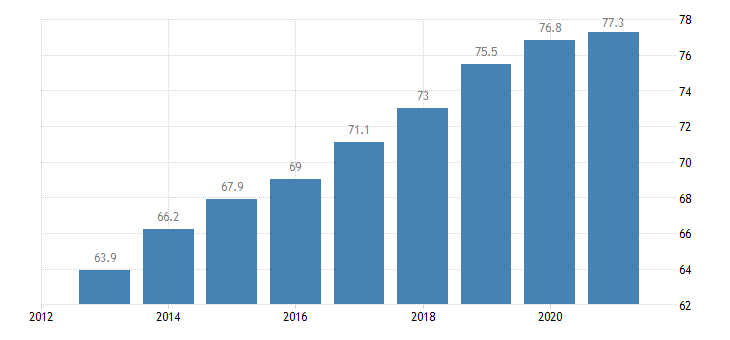 malta employment rate from 20 to 64 years eurostat data