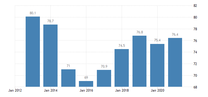 malta employment rate of non eu nationals age group 20 64 eurostat data