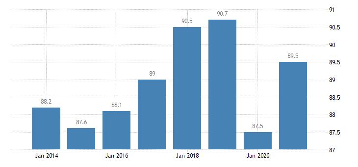 malta employment rate tertiary education levels 5 8 eurostat data