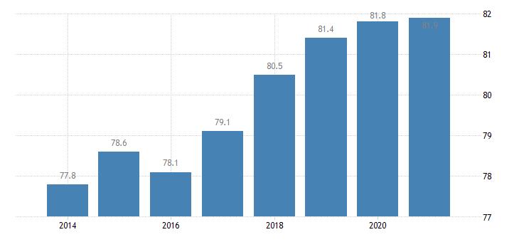 malta employment rate upper secondary post secondary non tertiary education levels 3 4 eurostat data