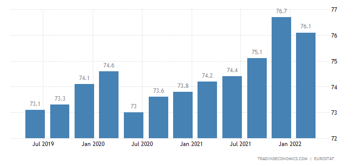 Malta Employment Rate