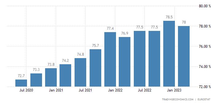 Malta Employment Rate
