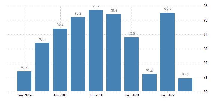 malta employment rates of recent graduates females eurostat data