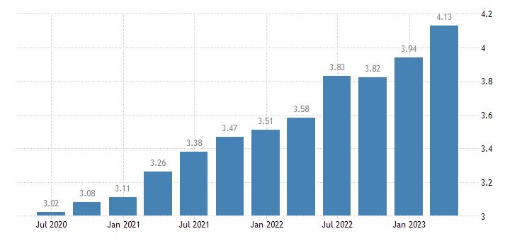 malta employment real estate activities eurostat data