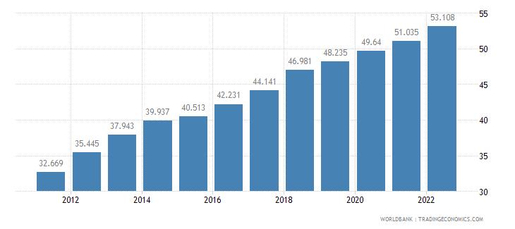 malta employment to population ratio 15 plus  female percent wb data