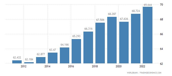malta employment to population ratio 15 plus  male percent wb data