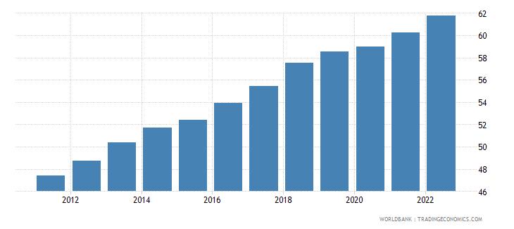 malta employment to population ratio 15 plus  total percent wb data