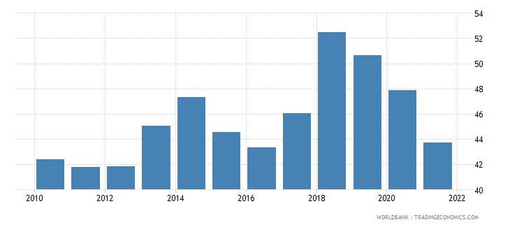 malta employment to population ratio ages 15 24 female percent national estimate wb data