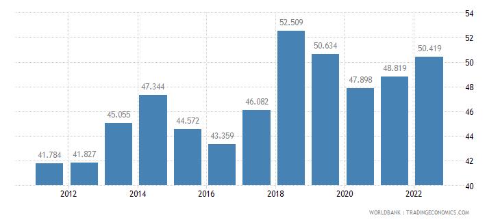 malta employment to population ratio ages 15 24 female percent wb data