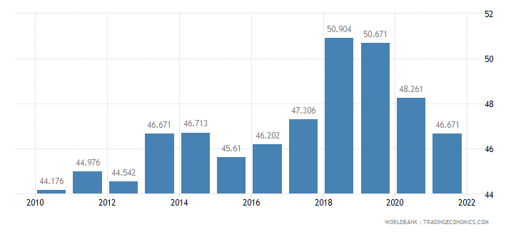 malta employment to population ratio ages 15 24 total percent wb data