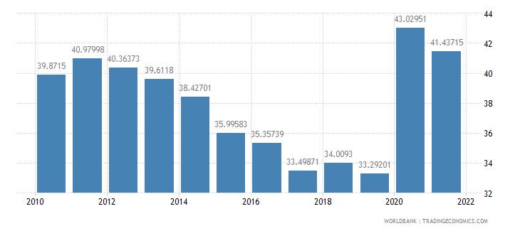 malta expense percent of gdp wb data