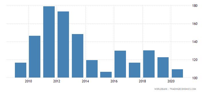 malta export value index 2000  100 wb data