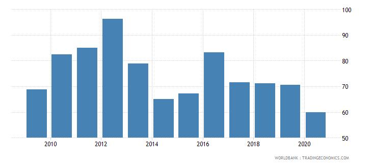 malta export volume index 2000  100 wb data