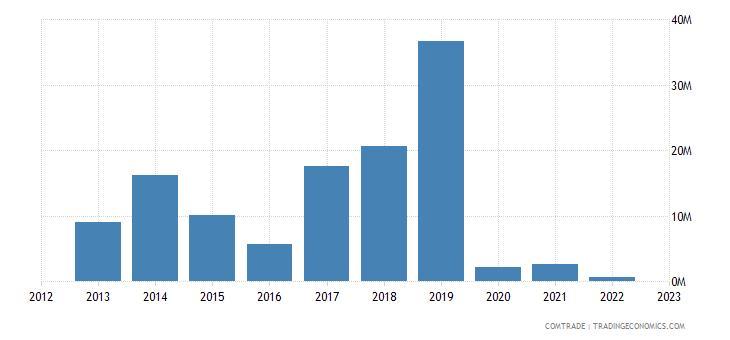 malta exports algeria