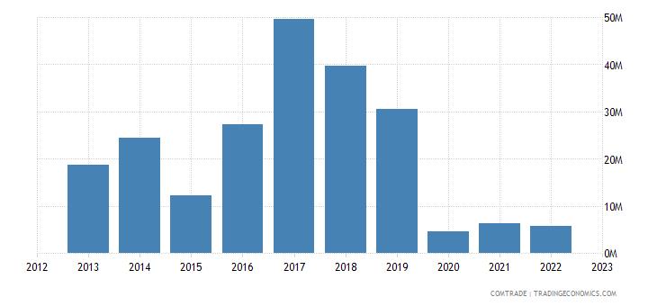 malta exports articles iron steel