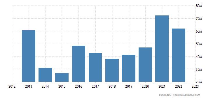 malta exports china