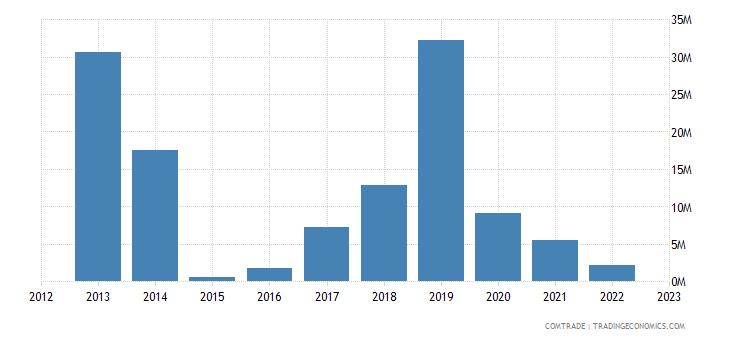 malta exports croatia