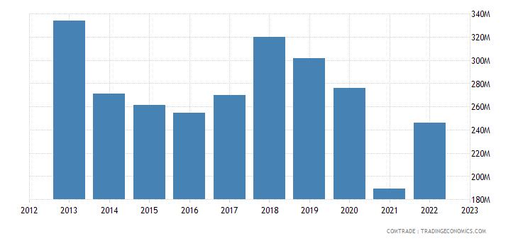 malta exports france
