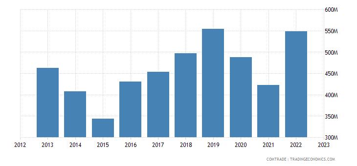 malta exports germany