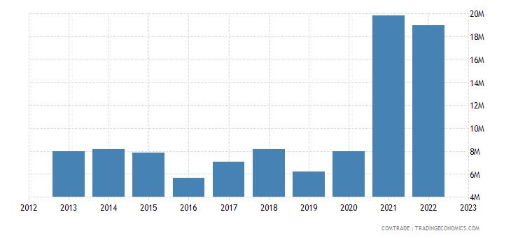 malta exports iron steel