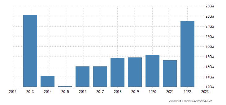 malta exports japan
