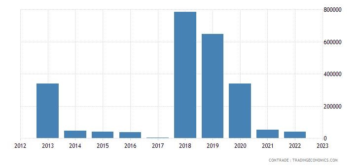 malta exports macau