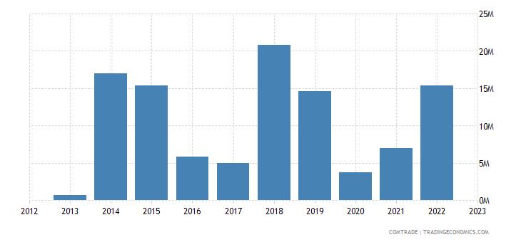 malta exports malaysia