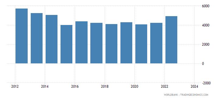 malta exports merchandise customs current us$ millions wb data