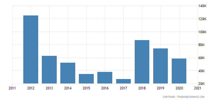 malta exports netherlands