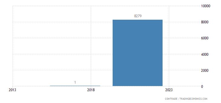 malta exports nicaragua