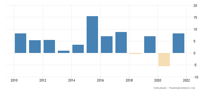 malta exports of goods and services annual percent growth wb data