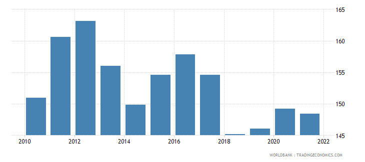 malta exports of goods and services percent of gdp wb data