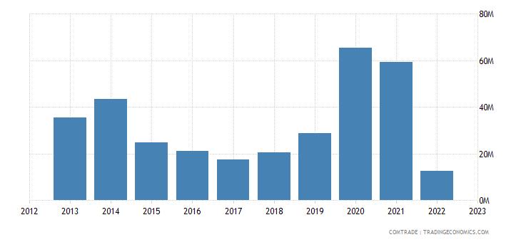 malta exports philippines