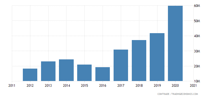malta exports poland