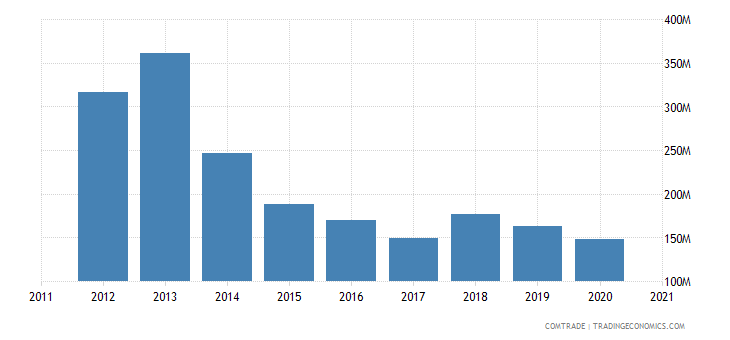malta exports singapore