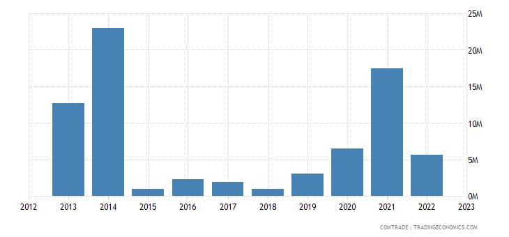 malta exports slovenia