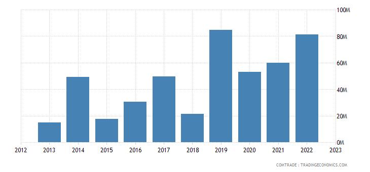 malta exports south korea