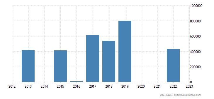 malta exports swaziland