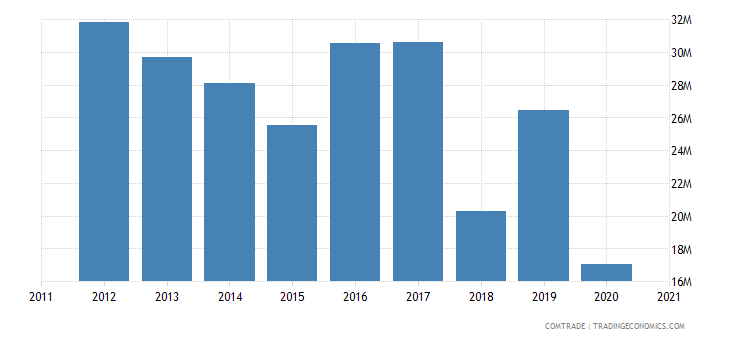 malta exports switzerland
