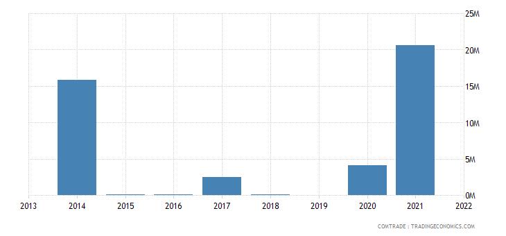 malta exports turkmenistan