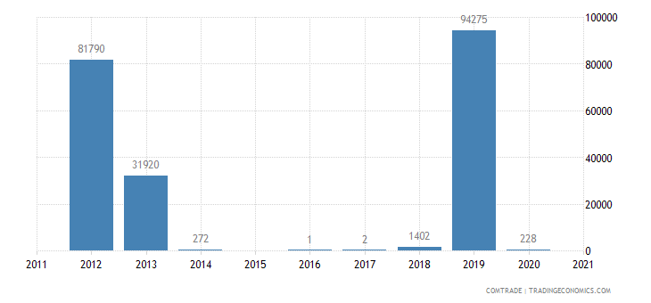 malta exports zambia