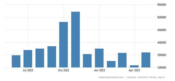 Malta Exports