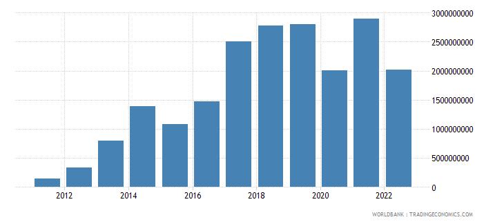 malta external balance on goods and services us dollar wb data