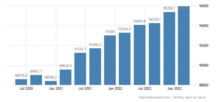 Malta Total Gross External Debt Position