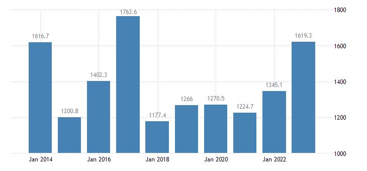 malta extra eu trade exports eurostat data