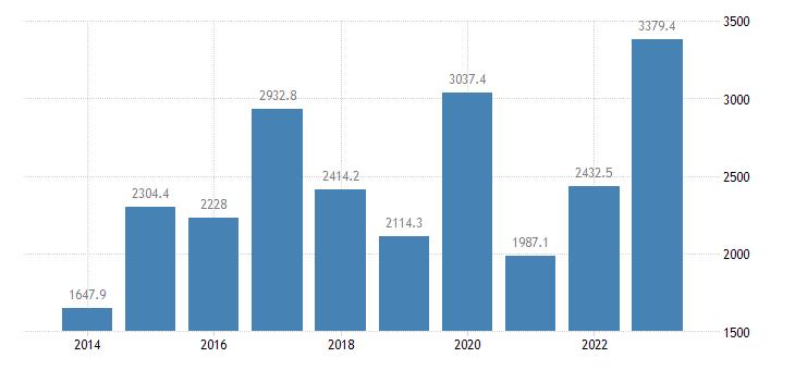 malta extra eu trade imports eurostat data