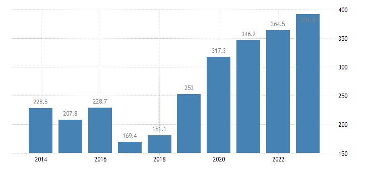 malta extra eu trade of other manufactured goods sitc 68 exports eurostat data