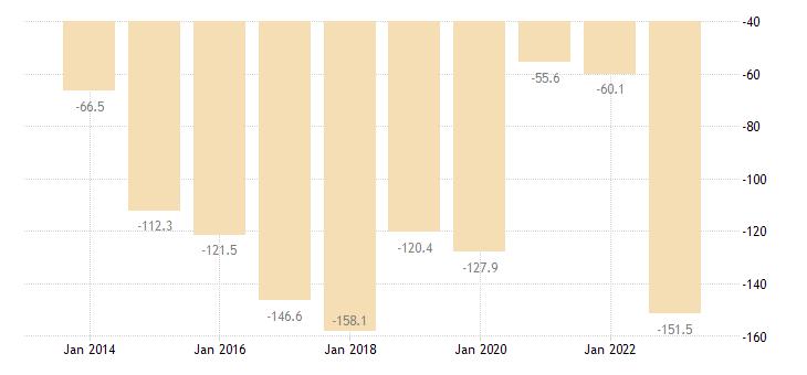 malta extra eu trade of other manufactured goods sitc 68 trade balance eurostat data